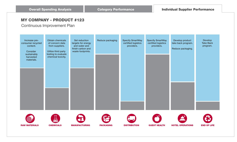Continuous improvement plan copy marriott sap continuous improvement plan copy freerunsca Choice Image